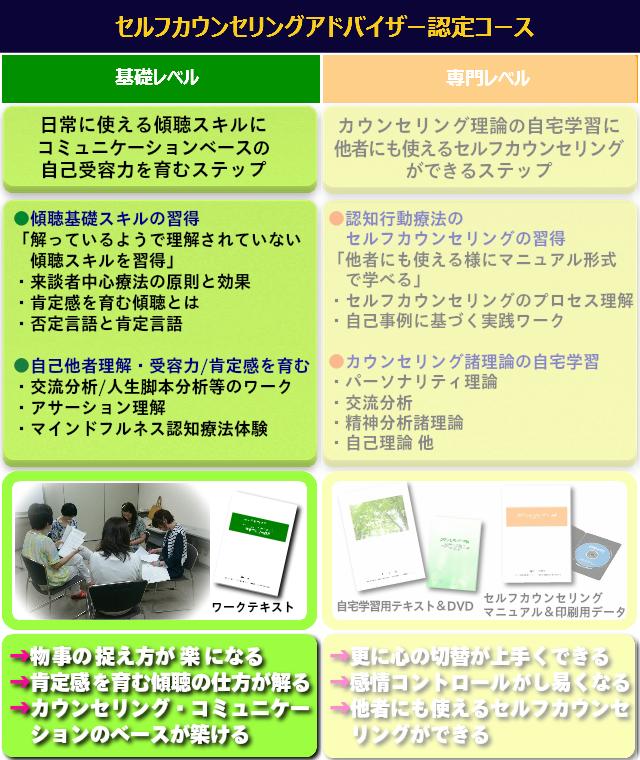 セルフカウンセリングアドバイザー基礎講座2