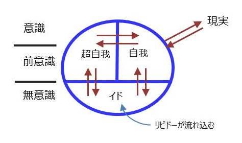 精神分析理論